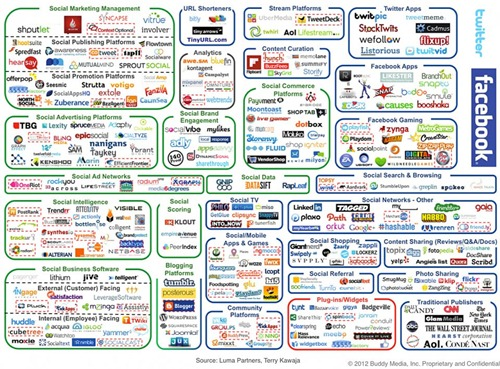 complexity-of-media-social-marketing