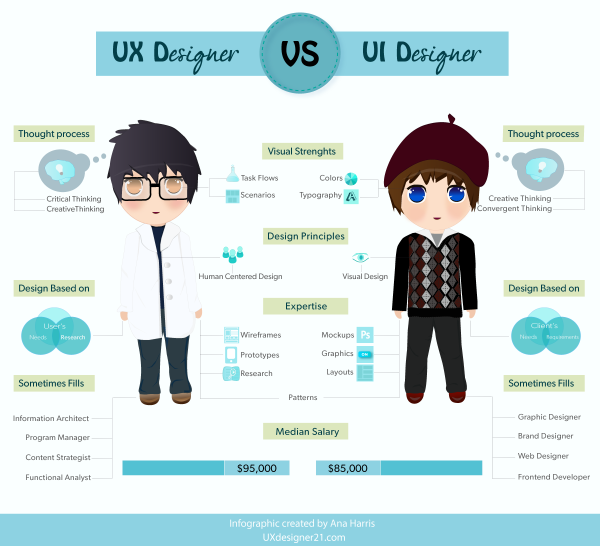 UX-designer-vs-UI-designer-difference-and-similarites-Infographic