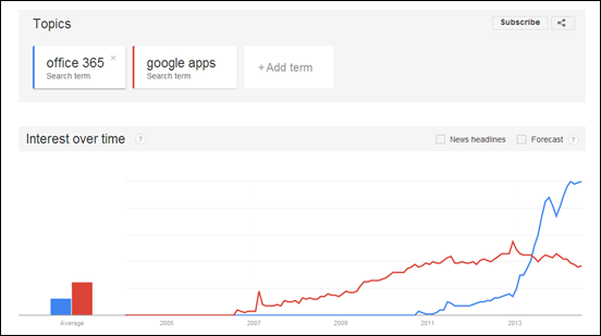 trends-office365-vs-google-apps-cameron-dwyer