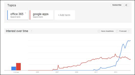 trends-office365-vs-google-apps-cameron-dwyer