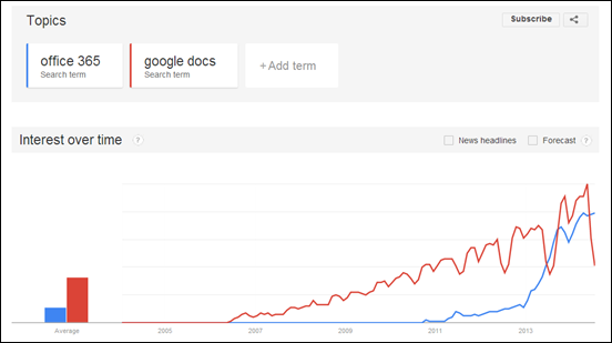 trends-office365-vs-google-docs-cameron-dwyer