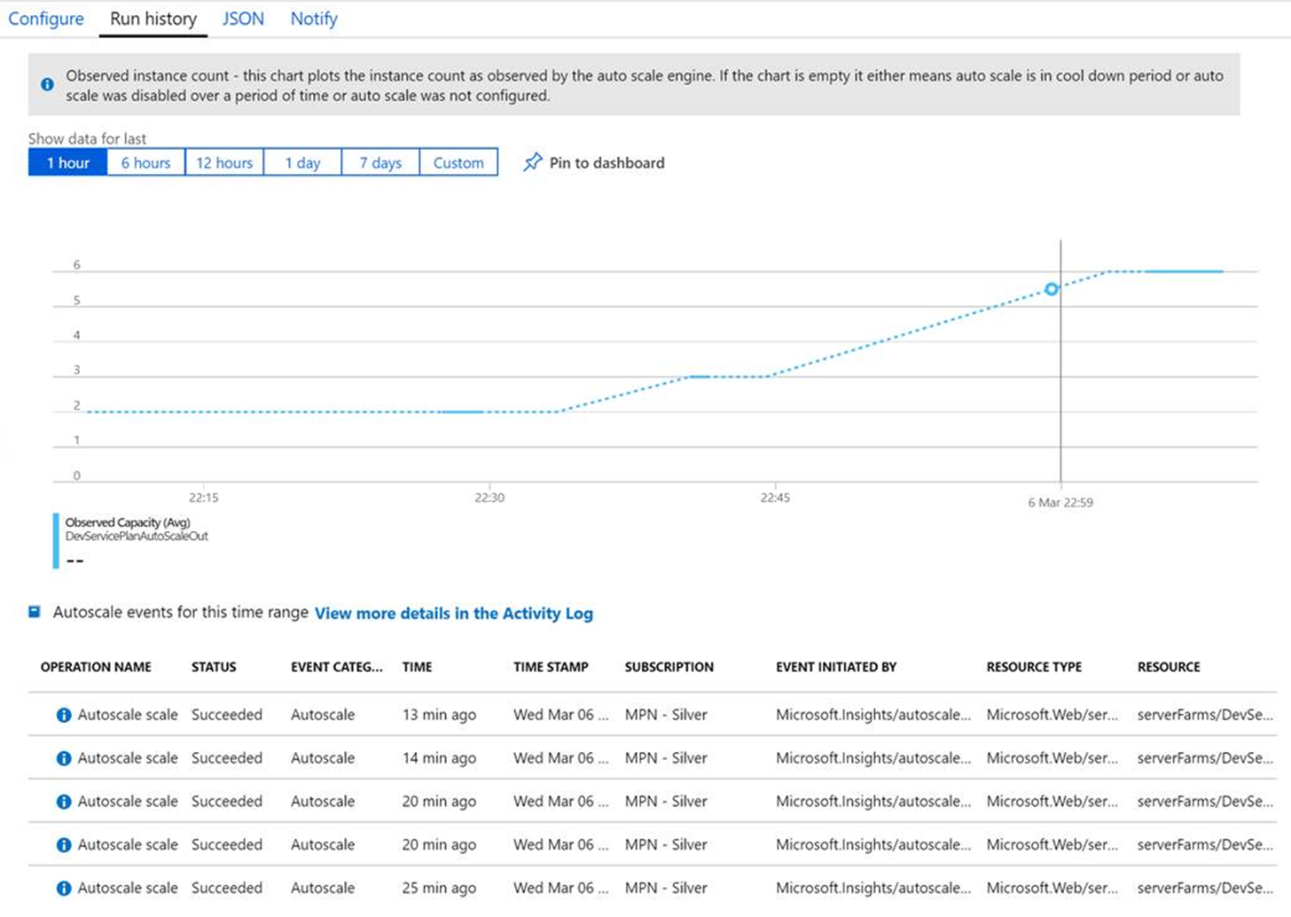Azure App Service: My Experience with Auto-Scale In Failing